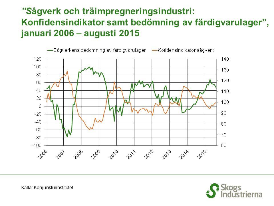 """""""Sågverk och träimpregneringsindustri: Konfidensindikator samt bedömning av färdigvarulager"""", januari 2006 – augusti 2015 Källa: Konjunkturinstitutet"""