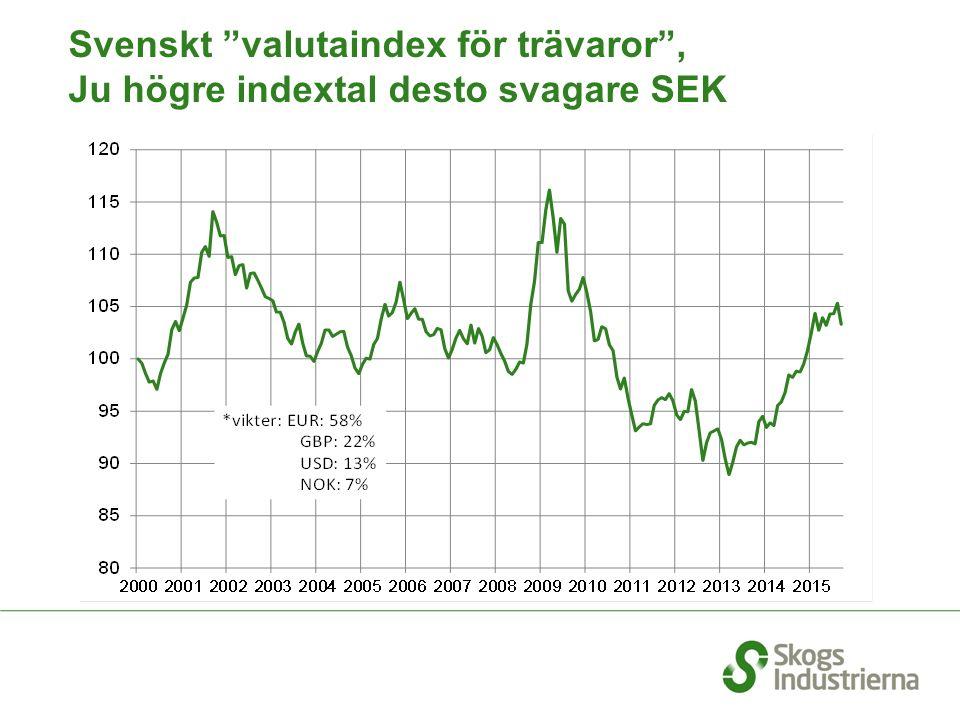 """Svenskt """"valutaindex för trävaror"""", Ju högre indextal desto svagare SEK"""
