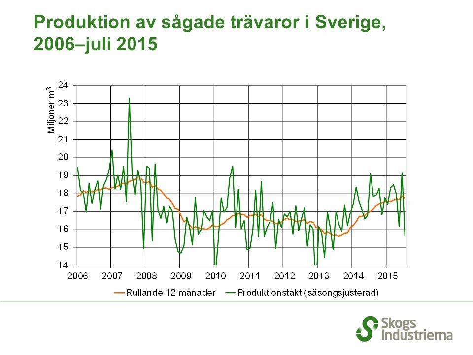 Produktion av sågade trävaror i Sverige, 2006–juli 2015