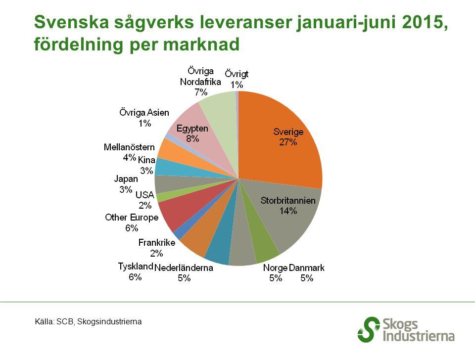 Svenska sågverks leveranser januari-juni 2015, fördelning per marknad Källa: SCB, Skogsindustrierna