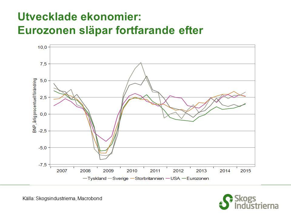 Utvecklade ekonomier: Eurozonen släpar fortfarande efter Källa: Skogsindustrierna, Macrobond