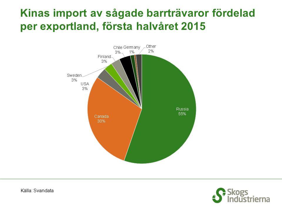 Kinas import av sågade barrträvaror fördelad per exportland, första halvåret 2015 Källa: Svandata
