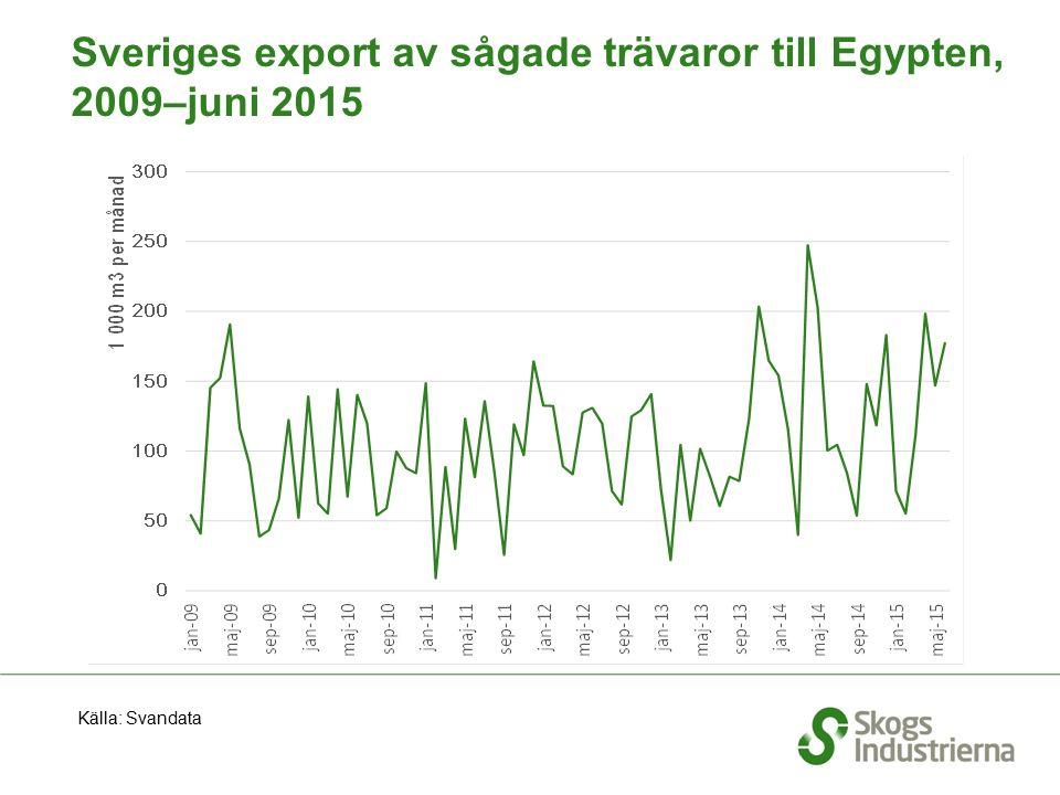 Sveriges export av sågade trävaror till Egypten, 2009–juni 2015 Källa: Svandata