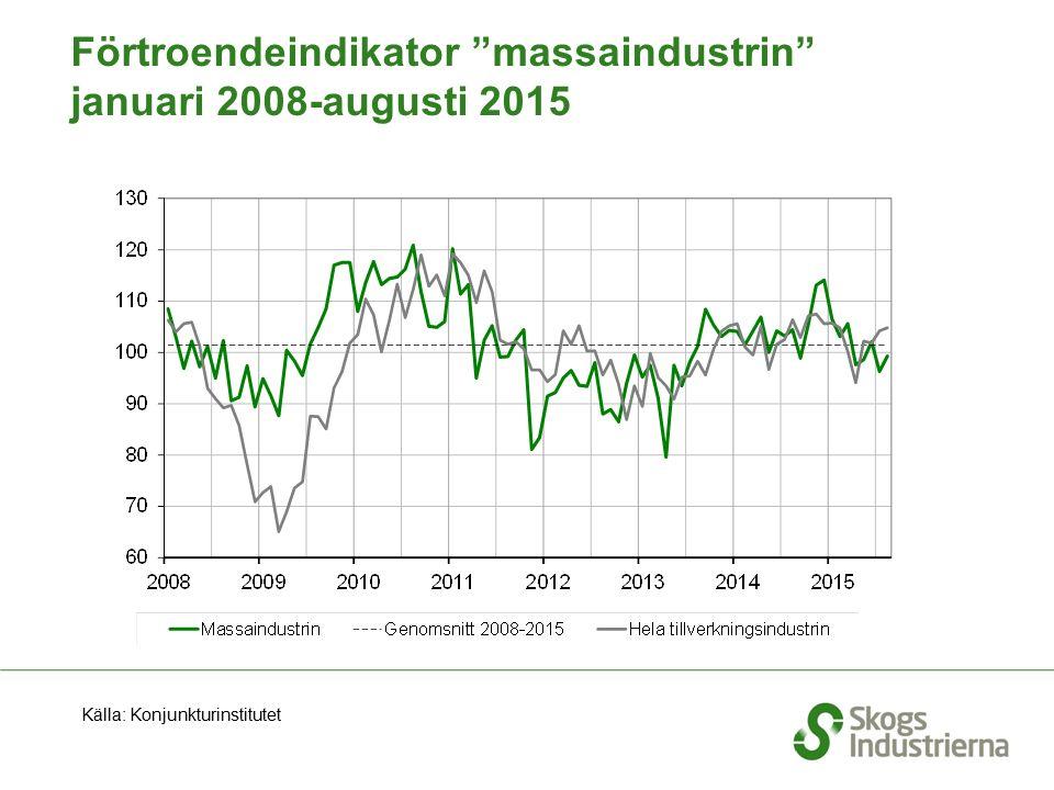 """Förtroendeindikator """"massaindustrin"""" januari 2008-augusti 2015 Källa: Konjunkturinstitutet"""