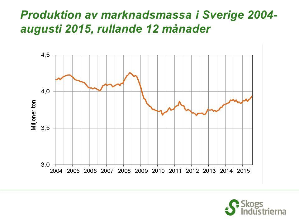 Produktion av marknadsmassa i Sverige 2004- augusti 2015, rullande 12 månader