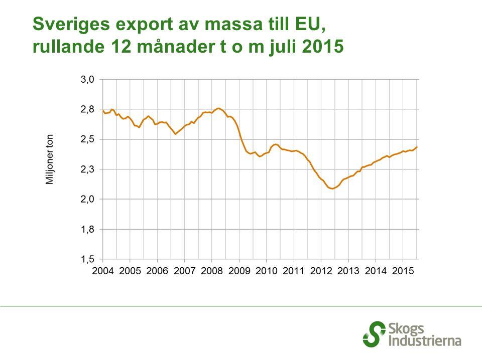 Sveriges export av massa till EU, rullande 12 månader t o m juli 2015