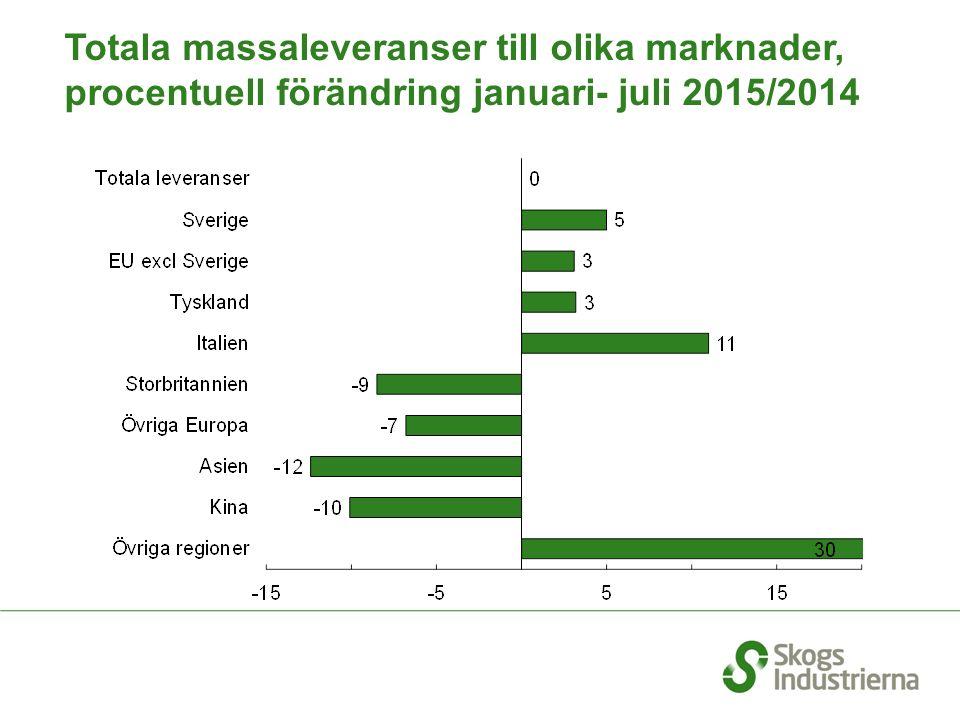 Totala massaleveranser till olika marknader, procentuell förändring januari- juli 2015/2014