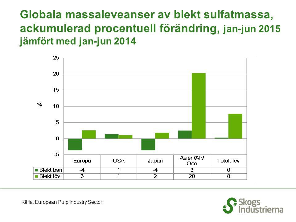 Globala massaleveanser av blekt sulfatmassa, ackumulerad procentuell förändring, jan-jun 2015 jämfört med jan-jun 2014 Källa: European Pulp Industry S