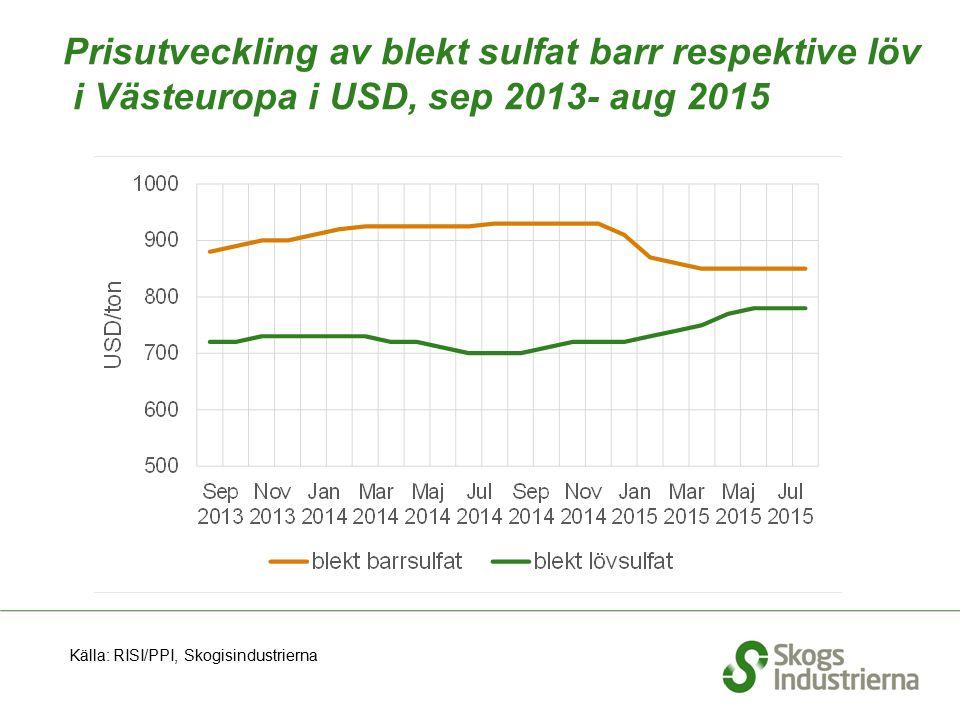 Prisutveckling av blekt sulfat barr respektive löv i Västeuropa i USD, sep 2013- aug 2015 Källa: RISI/PPI, Skogisindustrierna