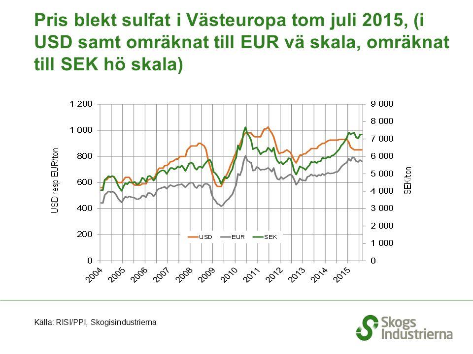 Pris blekt sulfat i Västeuropa tom juli 2015, (i USD samt omräknat till EUR vä skala, omräknat till SEK hö skala) Källa: RISI/PPI, Skogisindustrierna