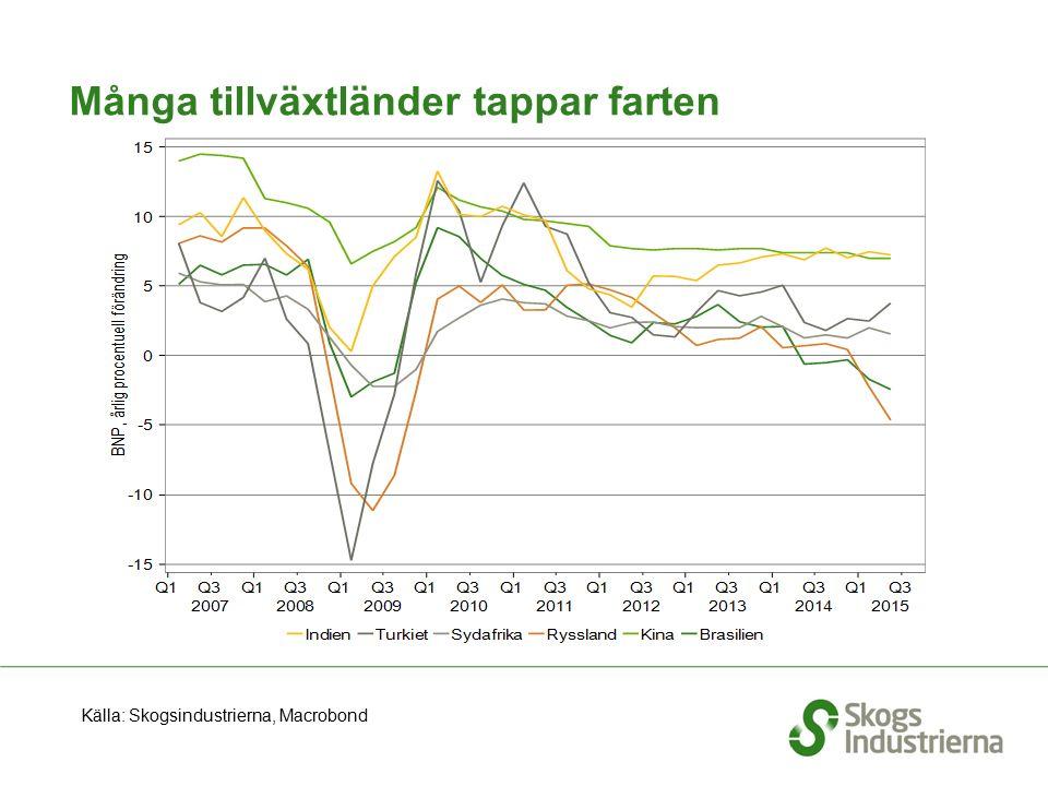 Många tillväxtländer tappar farten Källa: Skogsindustrierna, Macrobond