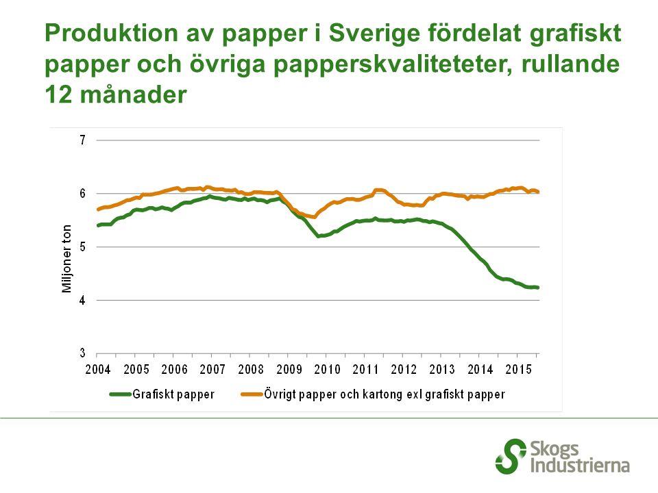 Produktion av papper i Sverige fördelat grafiskt papper och övriga papperskvaliteteter, rullande 12 månader