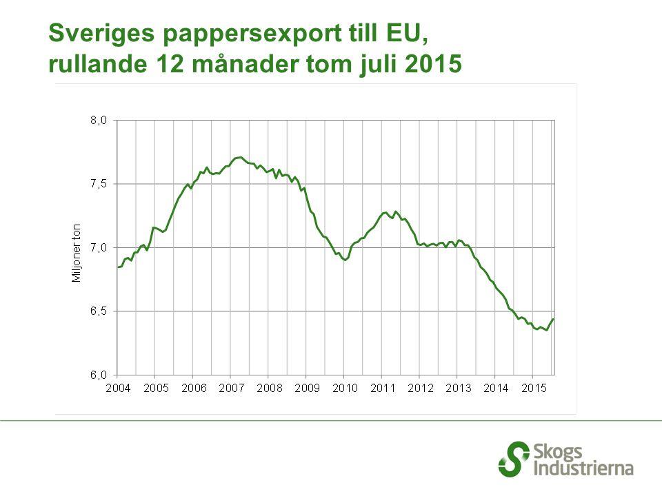 Sveriges pappersexport till EU, rullande 12 månader tom juli 2015