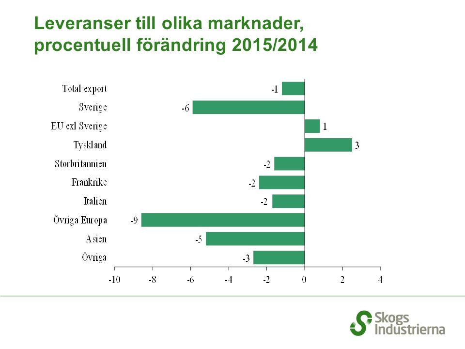 Leveranser till olika marknader, procentuell förändring 2015/2014