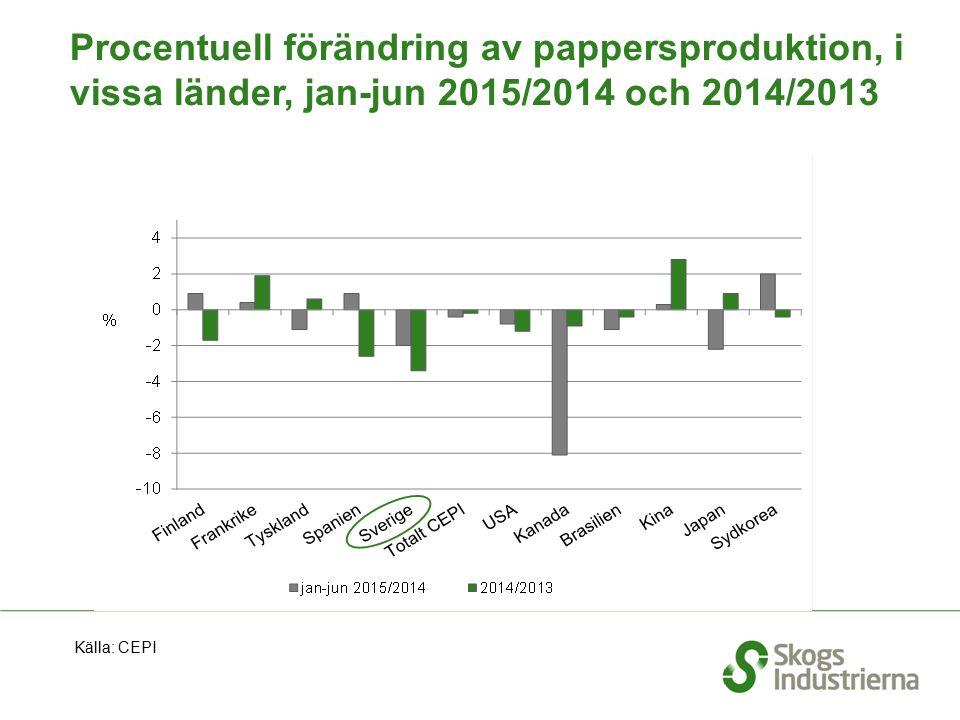 Procentuell förändring av pappersproduktion, i vissa länder, jan-jun 2015/2014 och 2014/2013 Källa: CEPI
