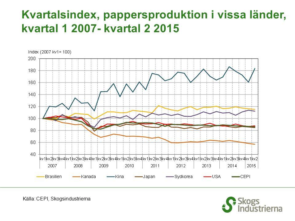 Kvartalsindex, pappersproduktion i vissa länder, kvartal 1 2007- kvartal 2 2015 Källa: CEPI, Skogsindustrierna