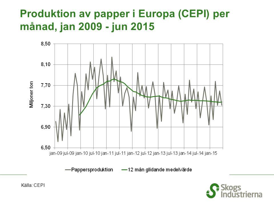 Produktion av papper i Europa (CEPI) per månad, jan 2009 - jun 2015 Källa: CEPI