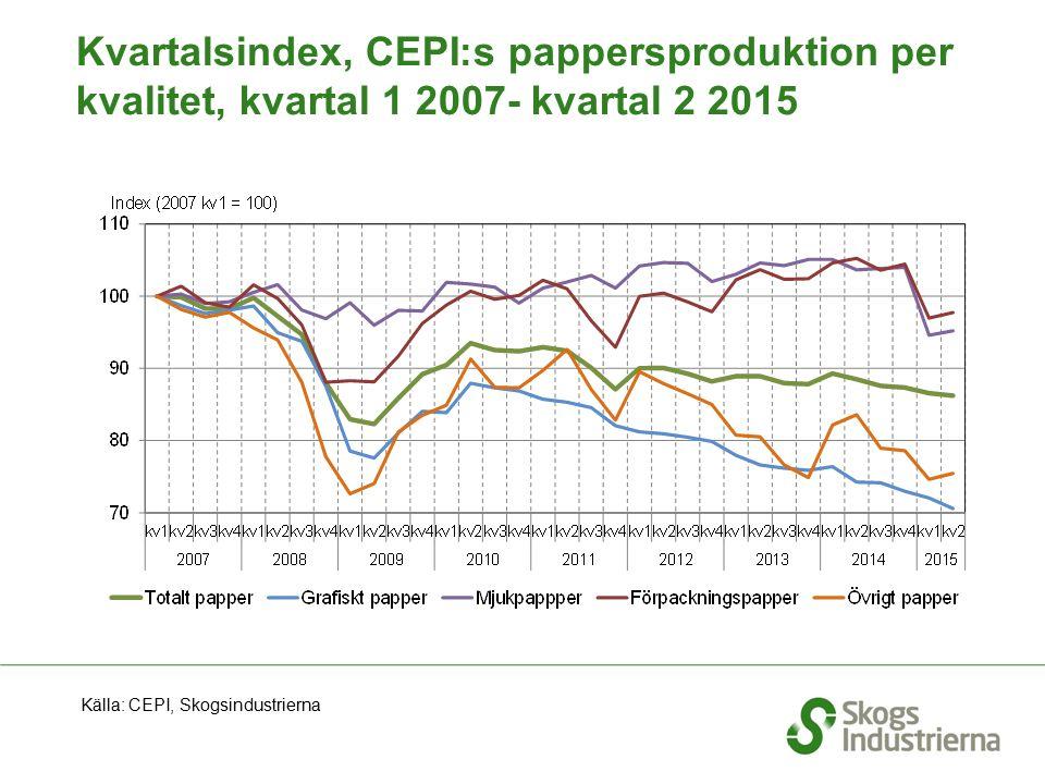Kvartalsindex, CEPI:s pappersproduktion per kvalitet, kvartal 1 2007- kvartal 2 2015 Källa: CEPI, Skogsindustrierna