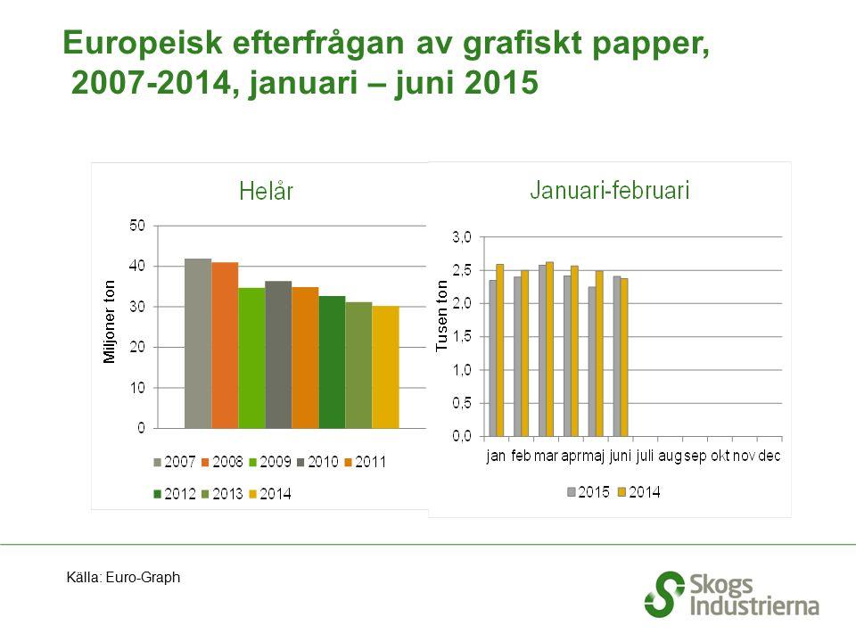 Europeisk efterfrågan av grafiskt papper, 2007-2014, januari – juni 2015 Källa: Euro-Graph