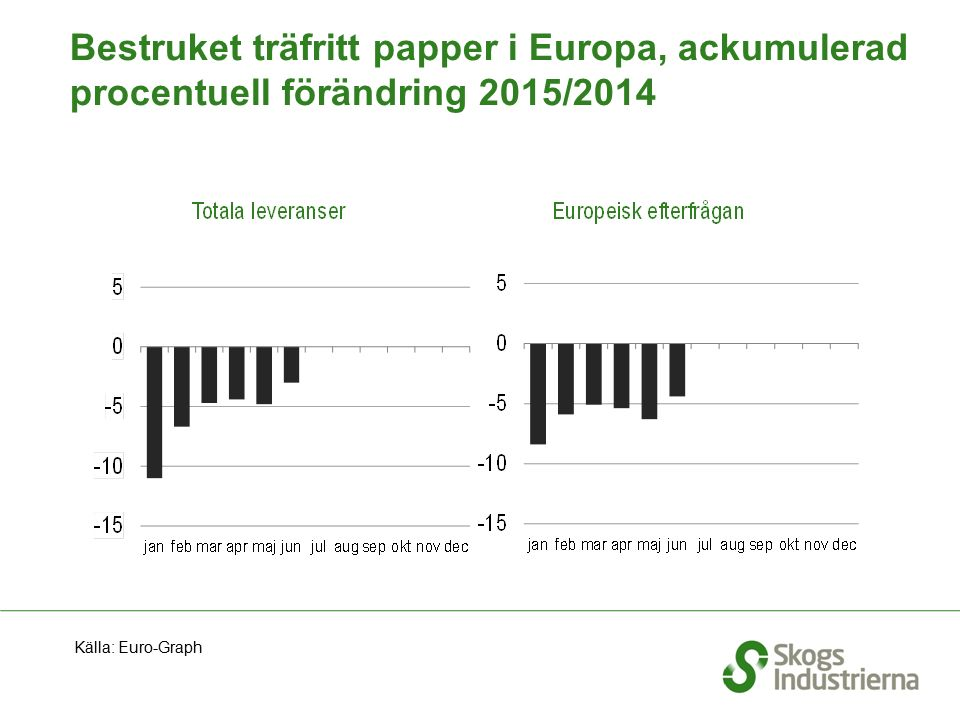 Bestruket träfritt papper i Europa, ackumulerad procentuell förändring 2015/2014 Källa: Euro-Graph