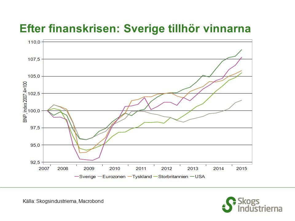 Efter finanskrisen: Sverige tillhör vinnarna Källa: Skogsindustrierna, Macrobond