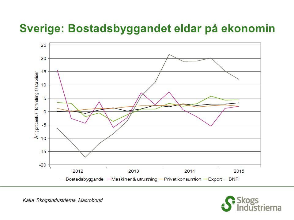 Sverige: Bostadsbyggandet eldar på ekonomin Källa: Skogsindustrierna, Macrobond