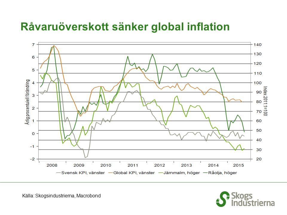 Råvaruöverskott sänker global inflation Källa: Skogsindustrierna, Macrobond