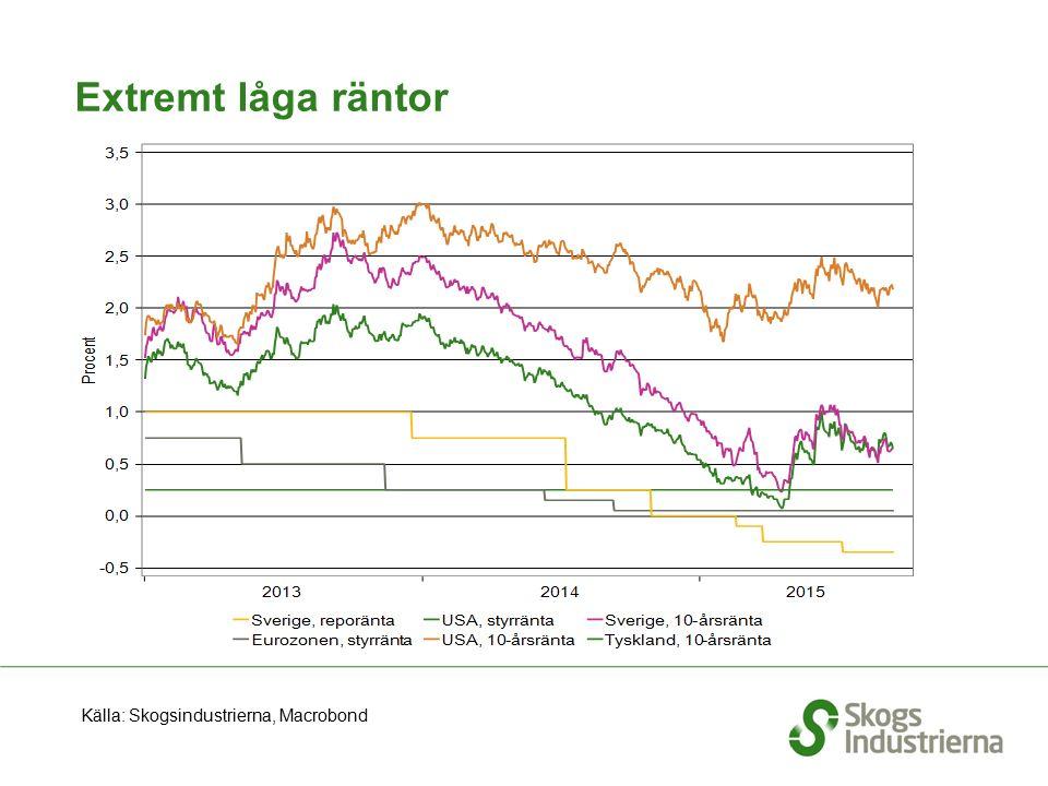 Extremt låga räntor Källa: Skogsindustrierna, Macrobond
