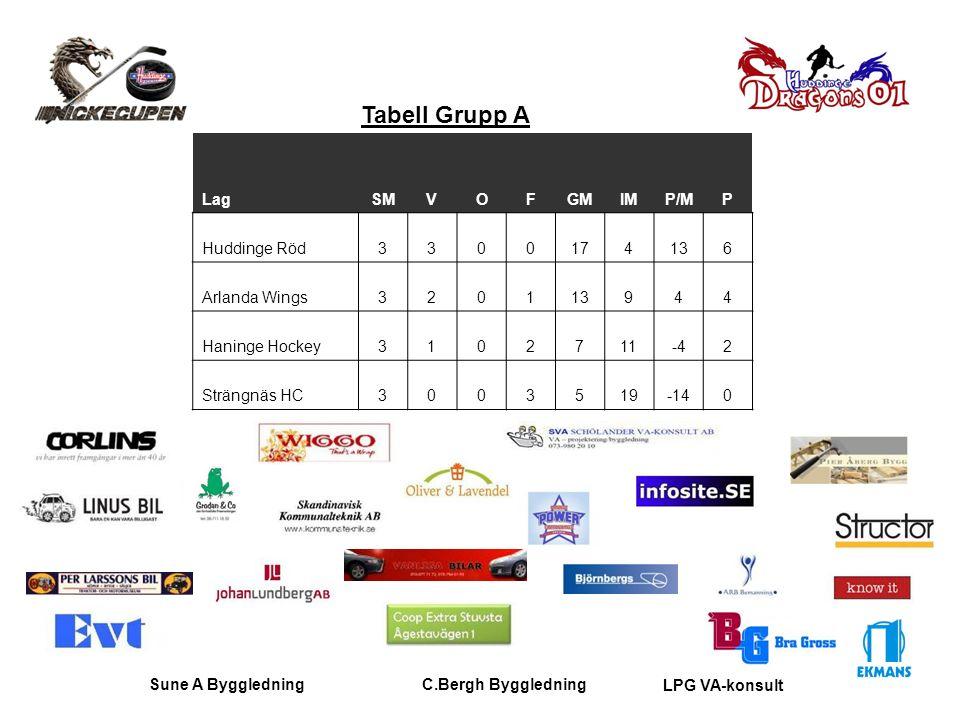 Sune A ByggledningC.Bergh Byggledning LPG VA-konsult Tabell Grupp A LagSMVOFGMIMP/MP Huddinge Röd3300174136 Arlanda Wings320113944 Haninge Hockey31027