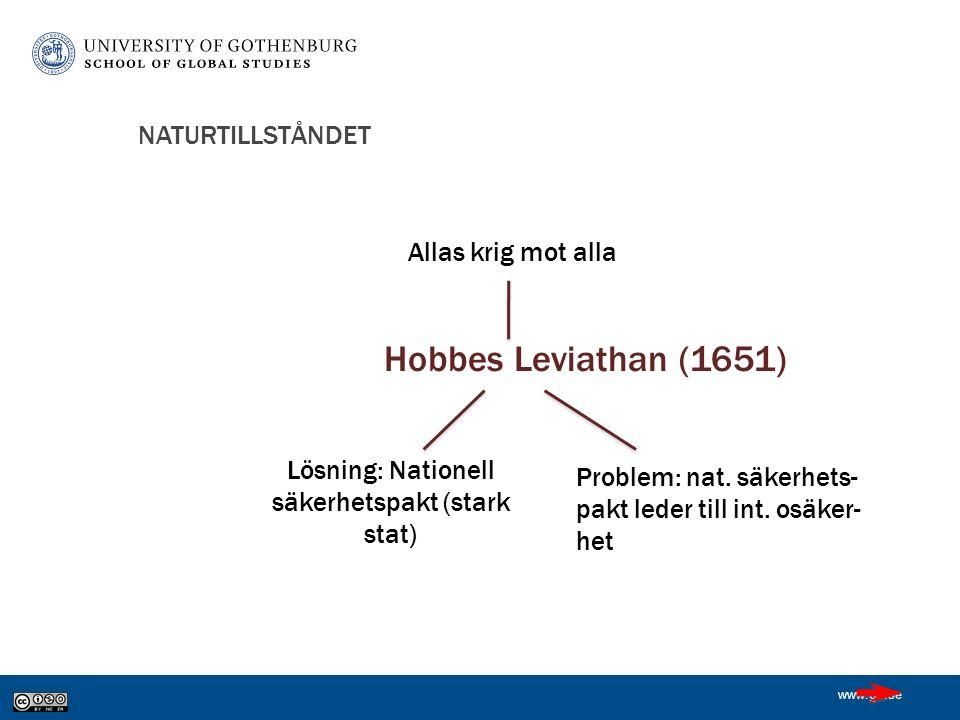 www.gu.se NATURTILLSTÅNDET Hobbes Leviathan (1651) Lösning: Nationell säkerhetspakt (stark stat) Allas krig mot alla Problem: nat.