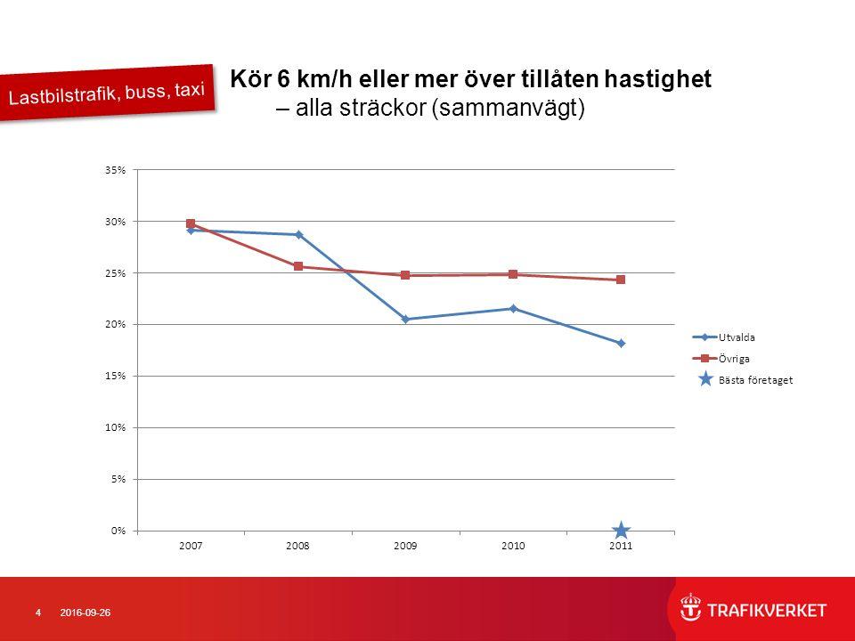 152016-09-26 Gott exempel Håller tillåten hastighet 2011 Taxi