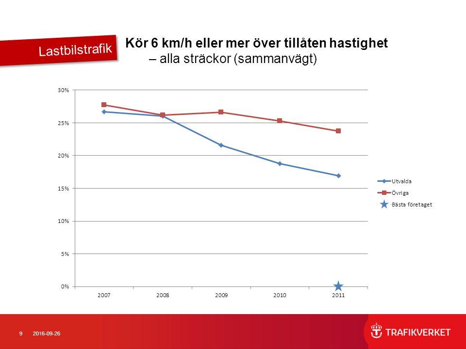 92016-09-26 Kör 6 km/h eller mer över tillåten hastighet – alla sträckor (sammanvägt) Lastbilstrafik