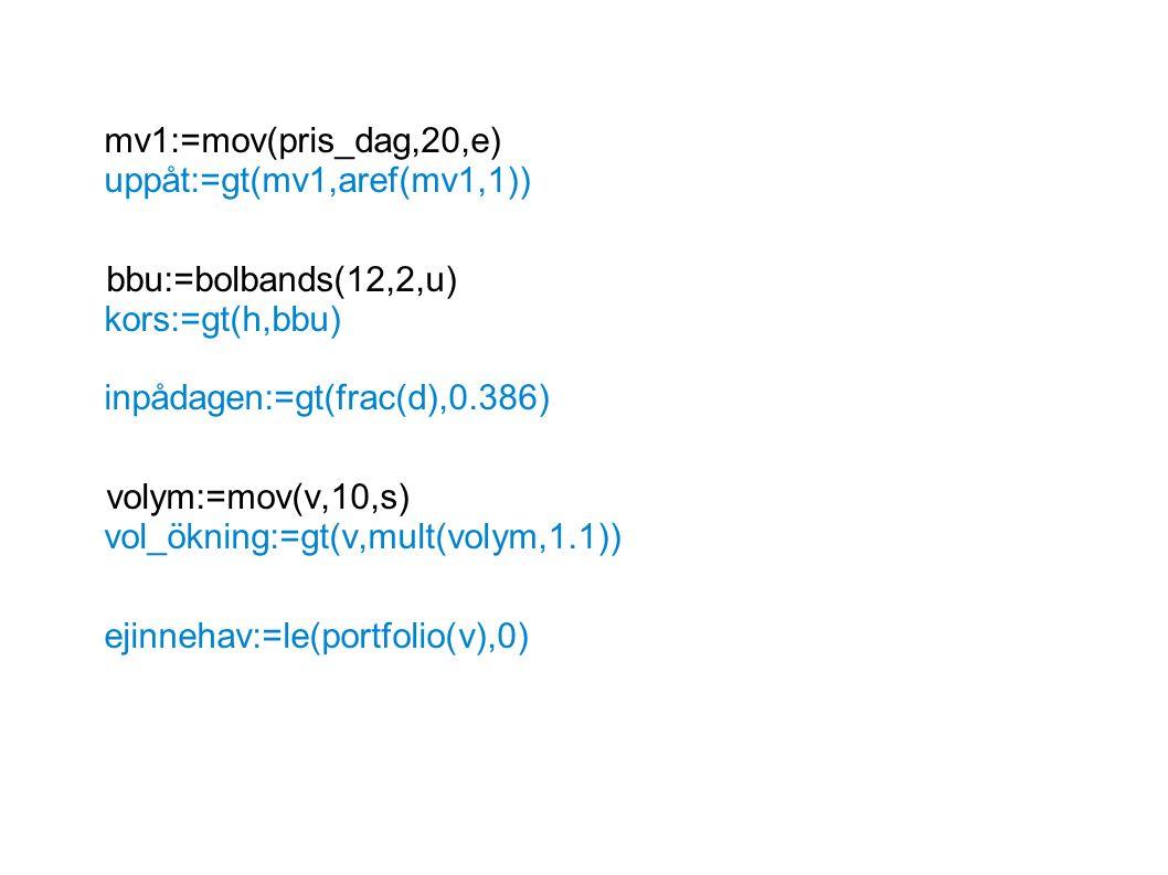 mv1:=mov(pris_dag,20,e) uppåt:=gt(mv1,aref(mv1,1)) bbu:=bolbands(12,2,u) kors:=gt(h,bbu) inpådagen:=gt(frac(d),0.386) volym:=mov(v,10,s) vol_ökning:=gt(v,mult(volym,1.1)) ejinnehav:=le(portfolio(v),0)