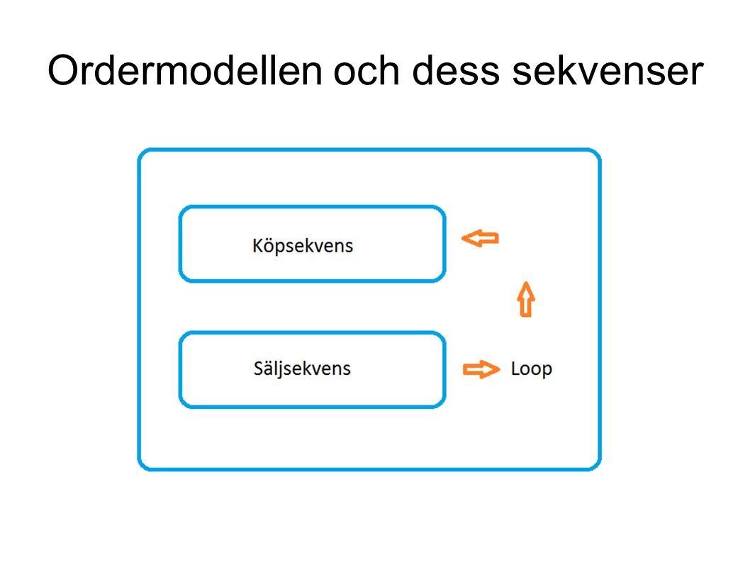 Grupparbete – bygg ihop ordermodellen Samla ihop våra nya script och bygg ihop ordermodellen.