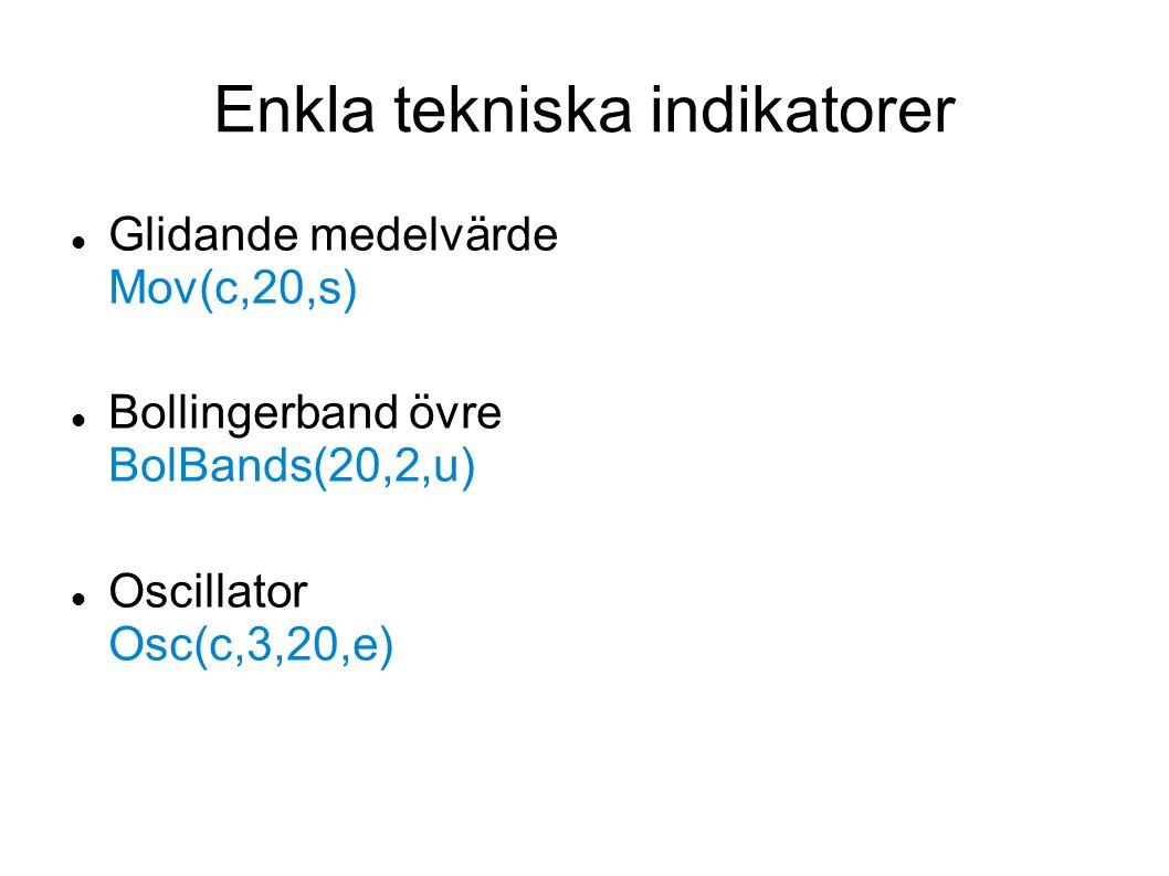 Enkla tekniska indikatorer Glidande medelvärde Mov(c,20,s) Bollingerband övre BolBands(20,2,u) Oscillator Osc(c,3,20,e)