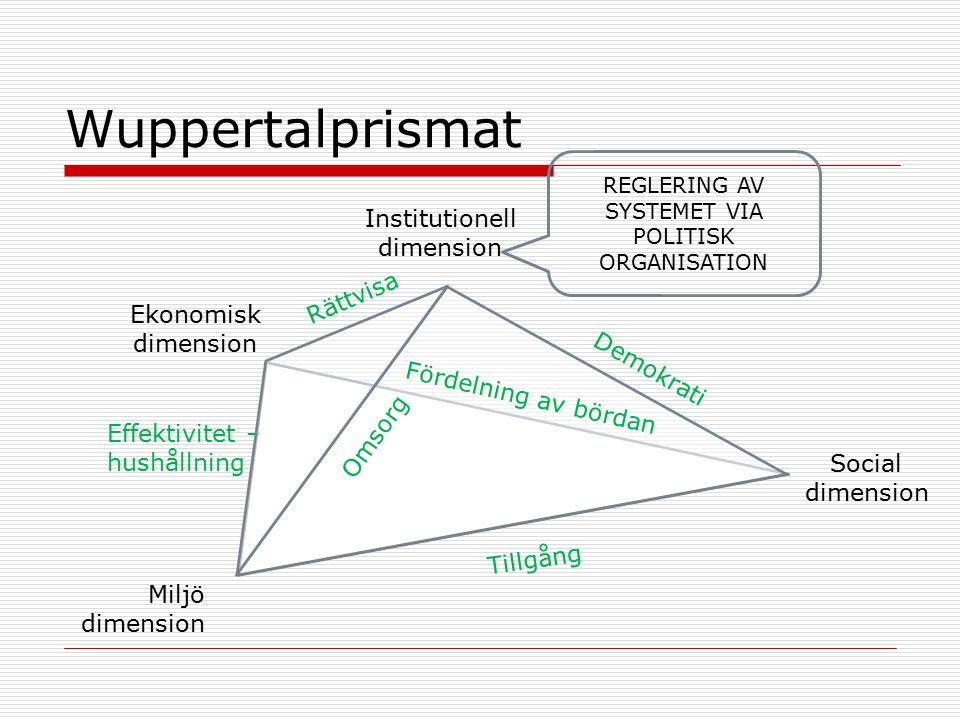 Wuppertalprismat Institutionell dimension Social dimension Miljö dimension Ekonomisk dimension Fördelning av bördan Omsorg Rättvisa Effektivitet – hushållning Tillgång Demokrati REGLERING AV SYSTEMET VIA POLITISK ORGANISATION