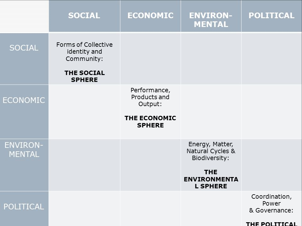 SOCIALECONOMICENVIRON- MENTAL POLITICAL SOCIAL Forms of Collective identity and Community: THE SOCIAL SPHERE ECONOMIC Performance, Products and Output: THE ECONOMIC SPHERE ENVIRON- MENTAL Energy, Matter, Natural Cycles & Biodiversity: THE ENVIRONMENTA L SPHERE POLITICAL Coordination, Power & Governance: THE POLITICAL SPHERE