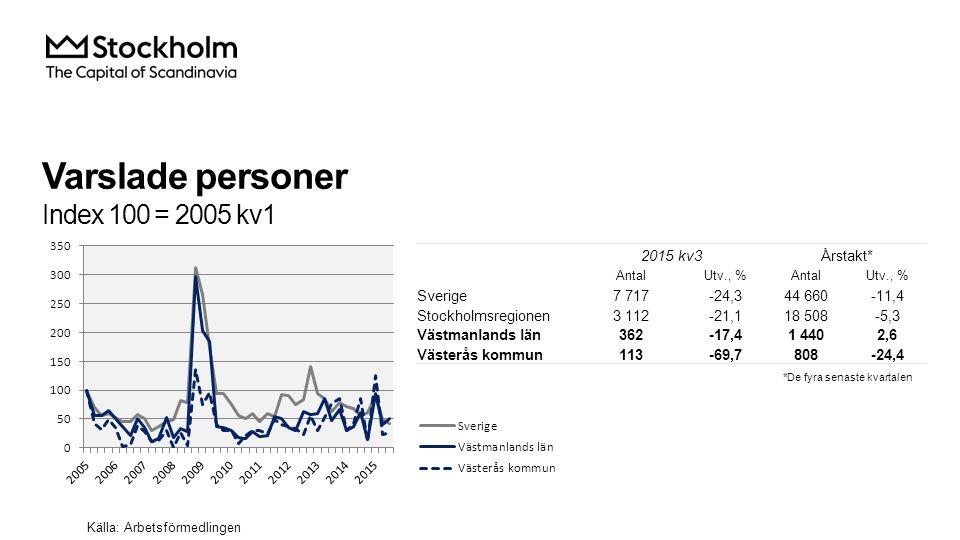 Varslade personer Index 100 = 2005 kv1 Källa: Arbetsförmedlingen 2015 kv3Årstakt* AntalUtv., %AntalUtv., % Sverige7 717-24,344 660-11,4 Stockholmsregi