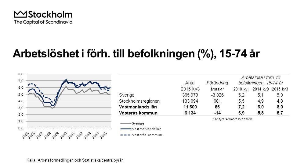 Arbetslöshet i förh. till befolkningen (%), 15-74 år Källa: Arbetsförmedlingen och Statistiska centralbyrån AntalFörändring Arbetslösa i förh. till be