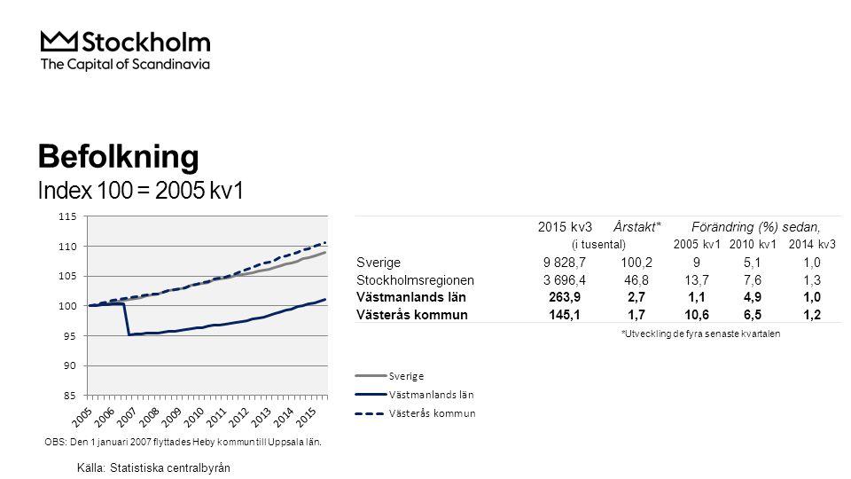 Befolkning Index 100 = 2005 kv1 2015 kv3Årstakt*Förändring (%) sedan, (i tusental)2005 kv12010 kv12014 kv3 Sverige9 828,7100,295,11,0 Stockholmsregionen3 696,446,813,77,61,3 Västmanlands län263,92,71,14,91,0 Västerås kommun145,11,710,66,51,2 Källa: Statistiska centralbyrån *Utveckling de fyra senaste kvartalen OBS: Den 1 januari 2007 flyttades Heby kommun till Uppsala län.