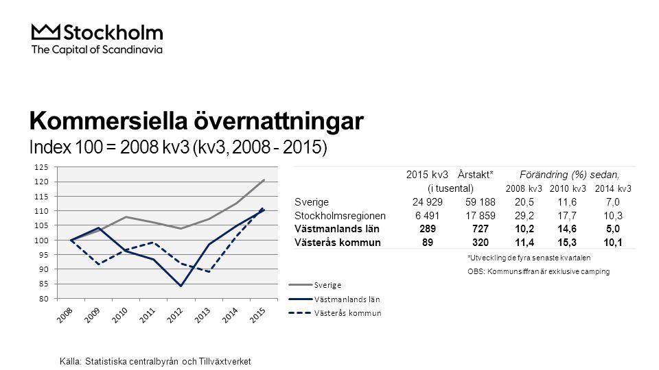 Kommersiella övernattningar Index 100 = 2008 kv3 (kv3, 2008 - 2015) Källa: Statistiska centralbyrån och Tillväxtverket 2015 kv3Årstakt*Förändring (%) sedan, (i tusental) 2008 kv32010 kv32014 kv3 Sverige 24 92959 18820,511,67,0 Stockholmsregionen 6 49117 85929,217,710,3 Västmanlands län 28972710,214,65,0 Västerås kommun 8932011,415,310,1 *Utveckling de fyra senaste kvartalen OBS: Kommunsiffran är exklusive camping