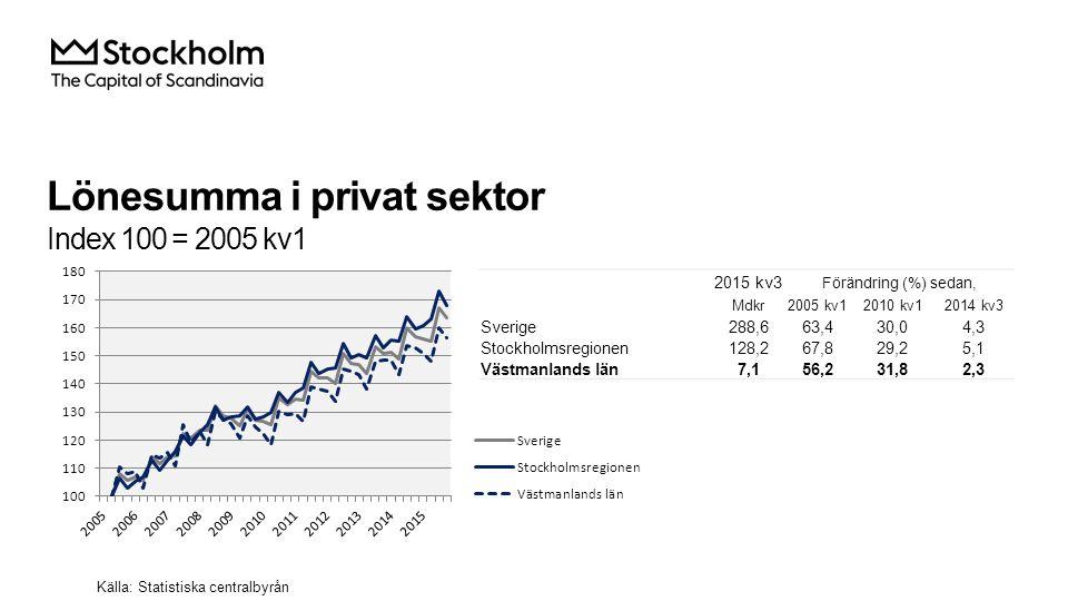 Lönesumma i privat sektor Index 100 = 2005 kv1 2015 kv3 Förändring (%) sedan, Mdkr2005 kv12010 kv12014 kv3 Sverige 288,663,430,04,3 Stockholmsregionen 128,267,829,25,1 Västmanlands län 7,156,231,82,3 Källa: Statistiska centralbyrån