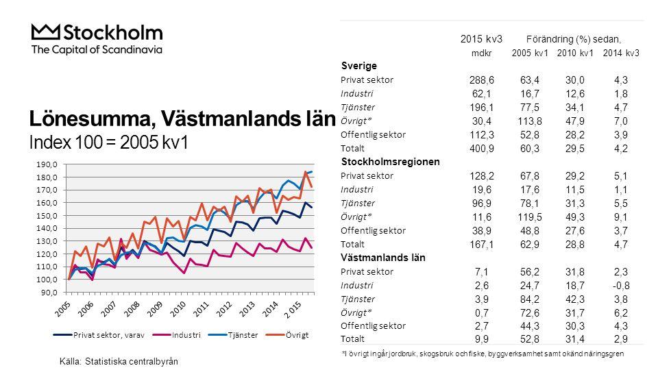 Lönesumma, Västmanlands län Index 100 = 2005 kv1 Källa: Statistiska centralbyrån 2015 kv3 Förändring (%) sedan, mdkr2005 kv12010 kv12014 kv3 Sverige P