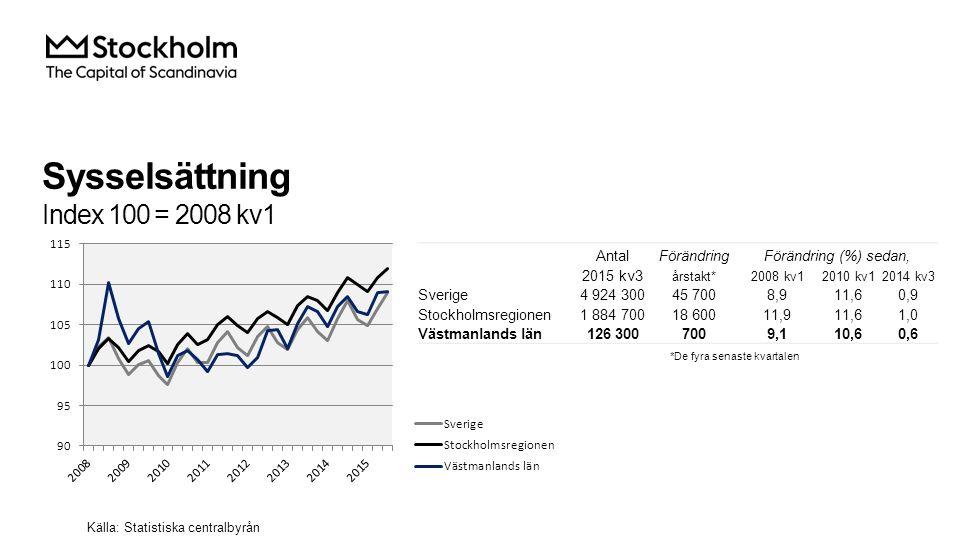 Sysselsättning Index 100 = 2008 kv1 AntalFörändringFörändring (%) sedan, 2015 kv3 årstakt*2008 kv12010 kv12014 kv3 Sverige4 924 30045 7008,911,60,9 Stockholmsregionen1 884 70018 60011,911,61,0 Västmanlands län126 3007009,110,60,6 Källa: Statistiska centralbyrån *De fyra senaste kvartalen