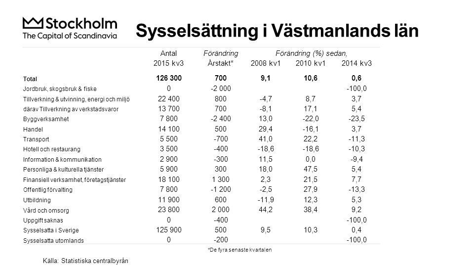 Sysselsättning i Västmanlands län Källa: Statistiska centralbyrån AntalFörändringFörändring (%) sedan, 2015 kv3Årstakt*2008 kv12010 kv12014 kv3 Total