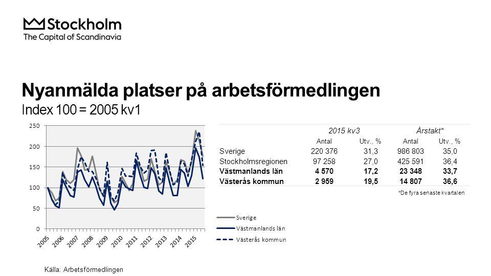 Nyanmälda platser på arbetsförmedlingen Index 100 = 2005 kv1 Källa: Arbetsförmedlingen 2015 kv3Årstakt* AntalUtv., %AntalUtv., % Sverige220 37631,3986
