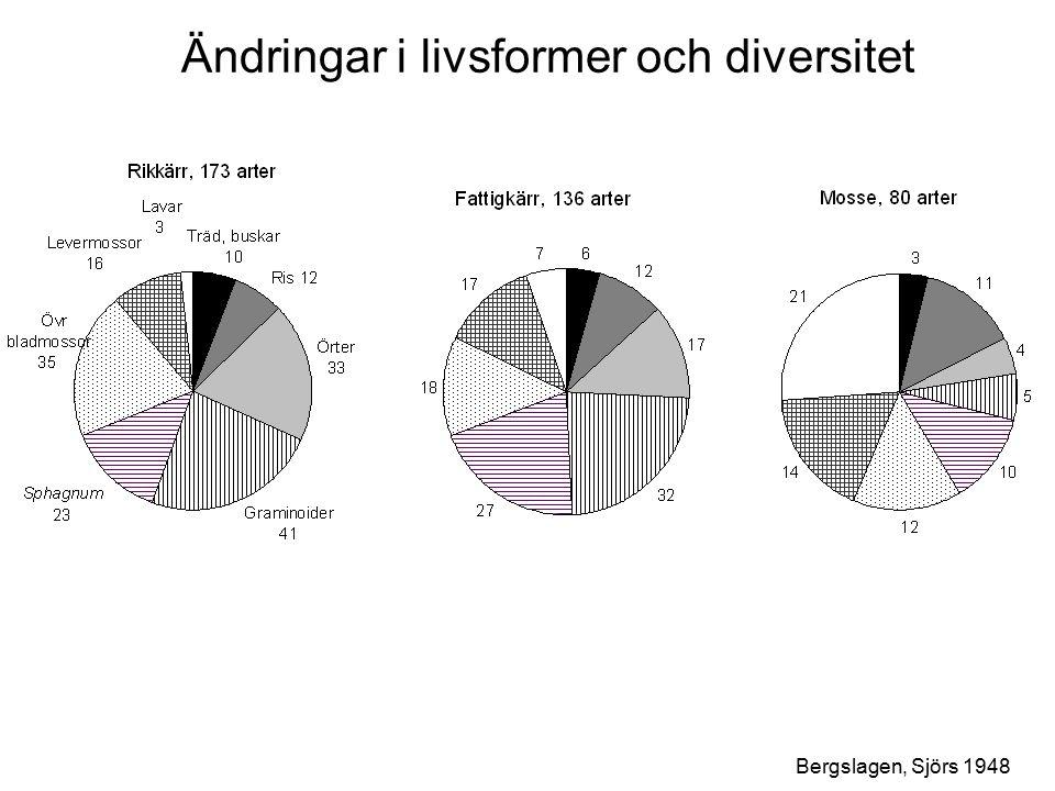 Ändringar i livsformer och diversitet Bergslagen, Sjörs 1948