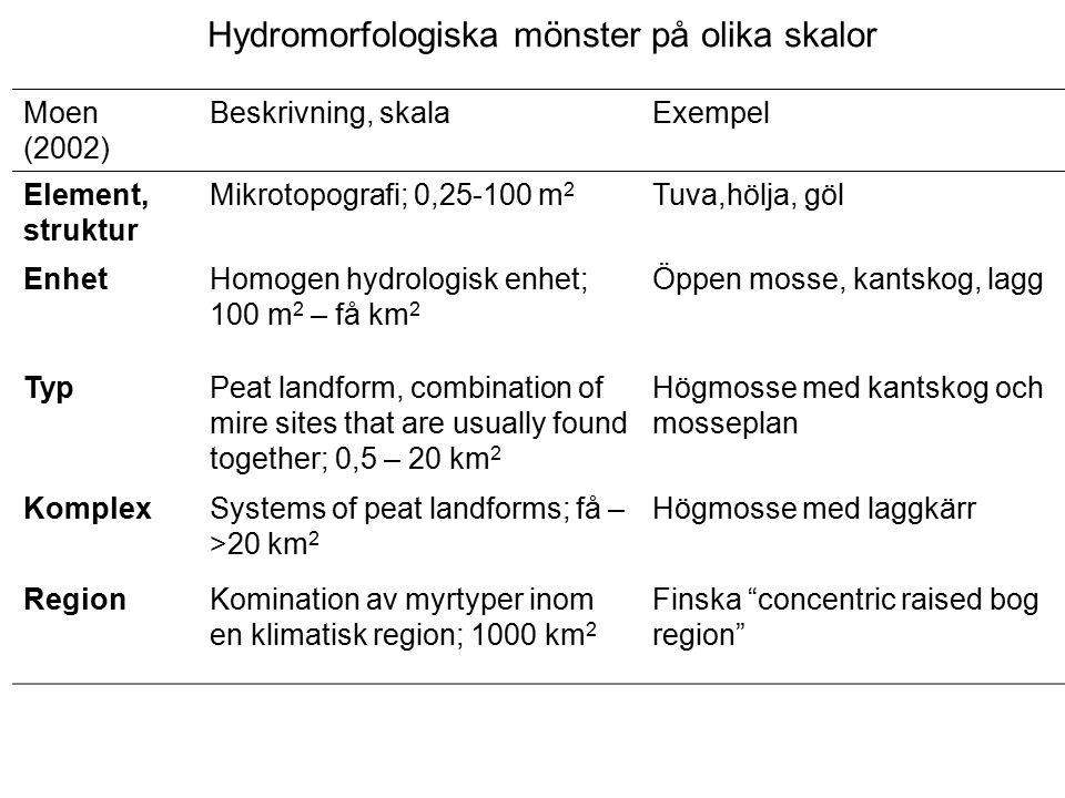typ: 1 + 2: högmosse komplex: 1 + 2 + 3: högmosse med laggkärr element: fastmatta tuva enhet 1- kalmosse 1 2 2- kantskog 3 3- lagg
