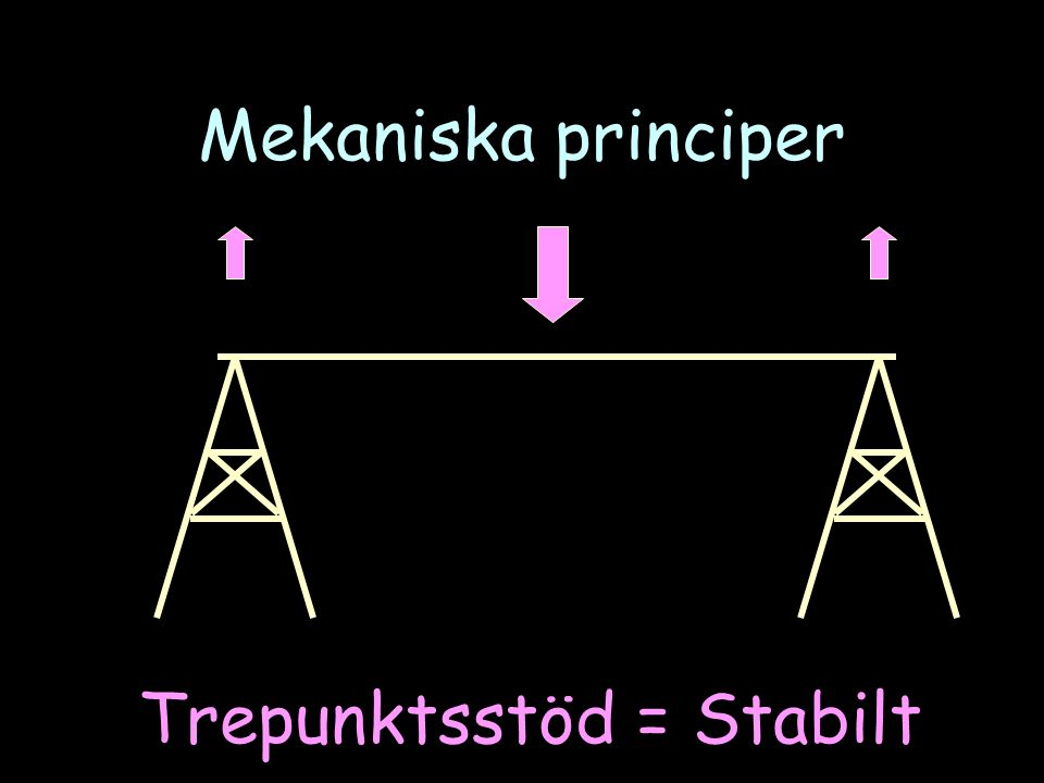 Mekaniska principer Trepunktsstöd = Stabilt