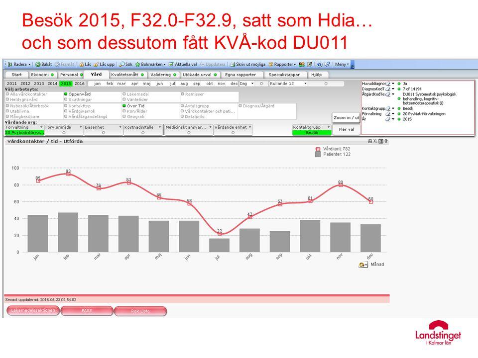 Besök 2015, F32.0-F32.9, satt som Hdia… och som dessutom fått KVÅ-kod DU011